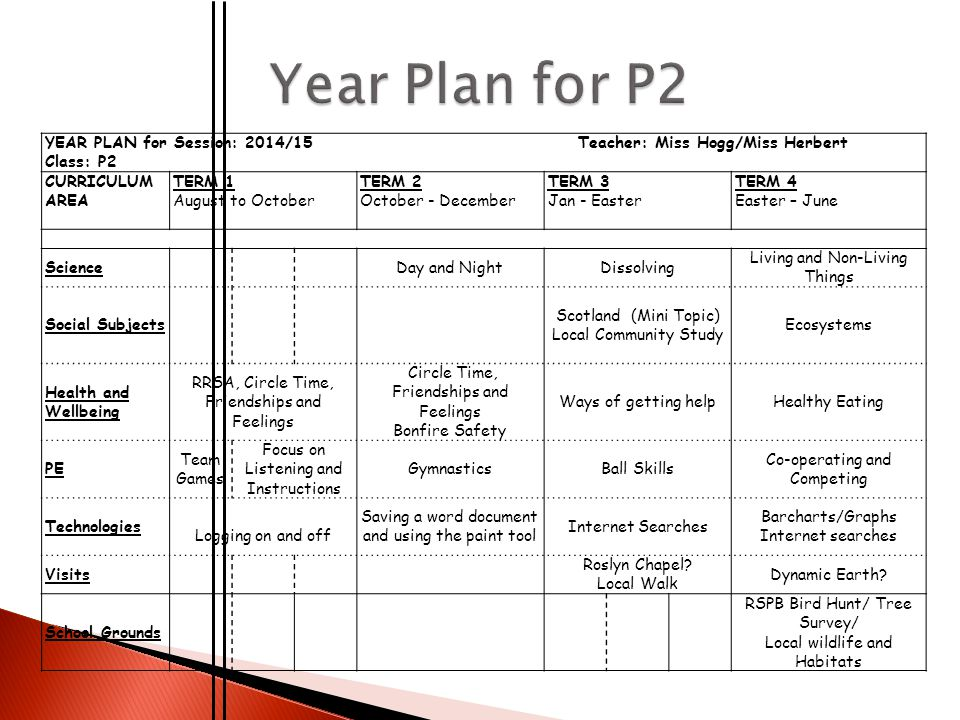 YEAR PLAN for Session: 2014/15 Teacher: Miss Hogg/Miss Herbert Class: P2 CURRICULUM AREA TERM 1 August to October TERM 2 October - December TERM 3 Jan - Easter TERM 4 Easter – June ScienceDay and NightDissolving Living and Non-Living Things Social Subjects Scotland (Mini Topic) Local Community Study Ecosystems Health and Wellbeing RRSA, Circle Time, Friendships and Feelings Circle Time, Friendships and Feelings Bonfire Safety Ways of getting helpHealthy Eating PE Team Games Focus on Listening and Instructions GymnasticsBall Skills Co-operating and Competing Technologies Logging on and off Saving a word document and using the paint tool Internet Searches Barcharts/Graphs Internet searches Visits Roslyn Chapel.