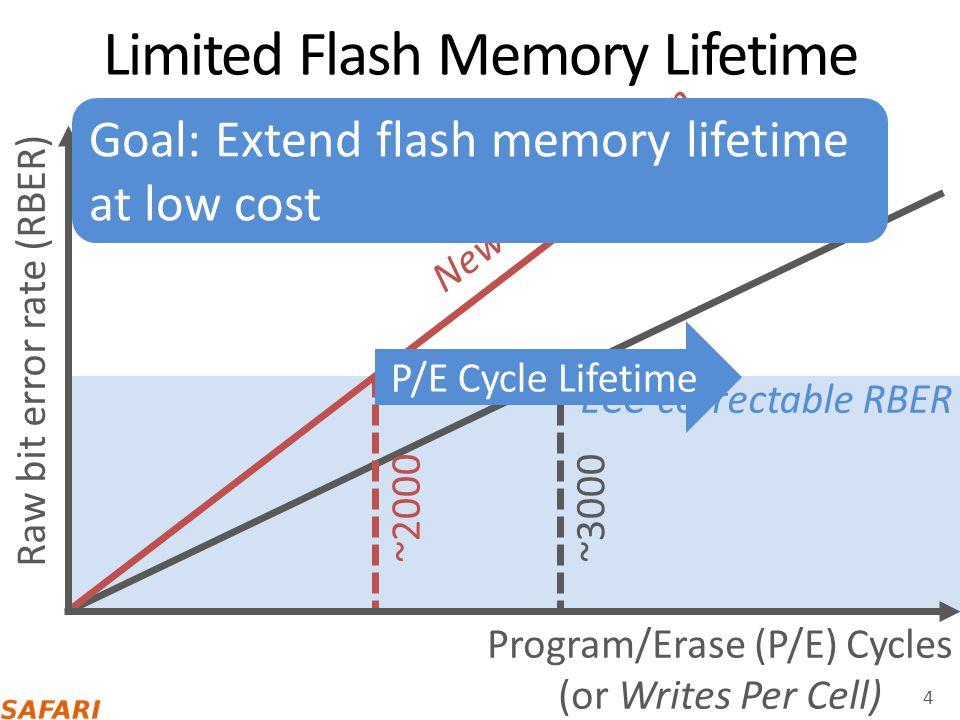 Correctable errors Retention Failure 15 Normalized V th PDF P1 (10) P2 (00) P3 (01) P1-P2 V ref P2-P3 V ref Uncorrectable errors After some retention loss: After significant retention loss: