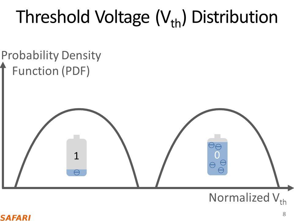 Read Reference Voltage (V ref ) 9 Normalized V th PDF 0 1 V ref
