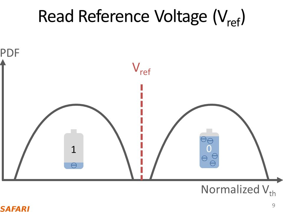 Multi-Level Cell (MLC) 10 Normalized V th Erased (11) P1 (10) P2 (00) P3 (01) PDF ER-P1 V ref P1-P2 V ref P2-P3 V ref