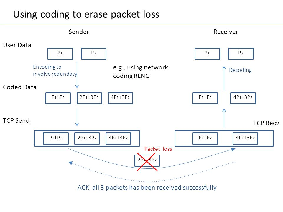 Using coding to erase packet loss P1P1 Sender User Data Coded Data TCP Send P 1 +P 2 2P 1 +3P 2 4P 1 +3P 2 P2P2 Encoding to involve redundacy P 1 +P 2
