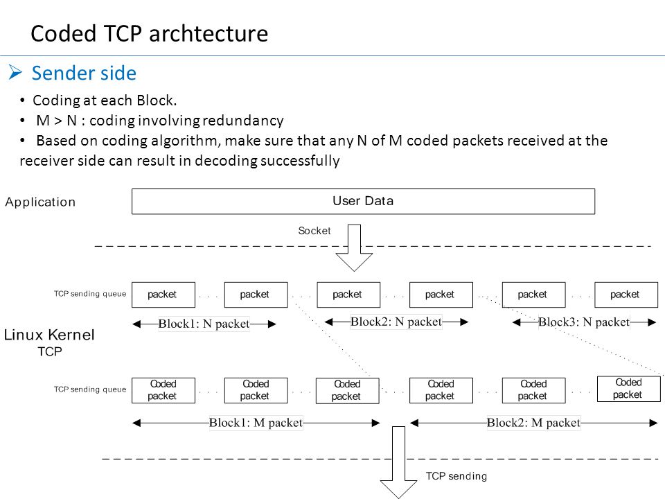 Coded TCP archtecture  Sender side Coding at each Block. M > N : coding involving redundancy Based on coding algorithm, make sure that any N of M cod