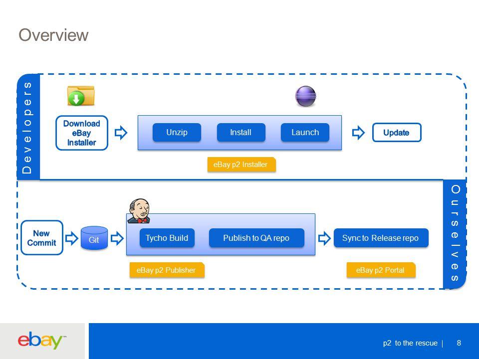 Benefits Consistent Development Environment Configurable Through Profiles Lightening Startup –p2 Friendly.