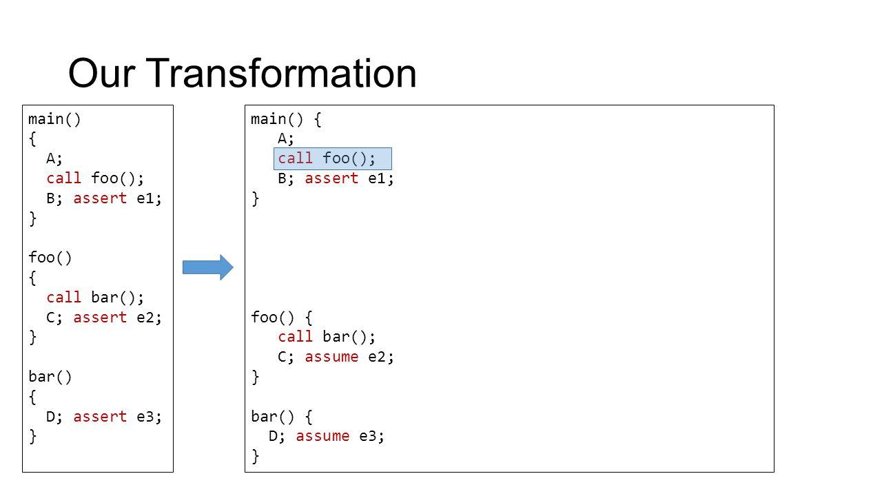 Our Transformation main() { A; call foo(); B; assert e1; } foo() { call bar(); C; assert e2; } bar() { D; assert e3; } main() { A; call foo(); B; assert e1; } foo() { call bar(); C; assume e2; } bar() { D; assume e3; }