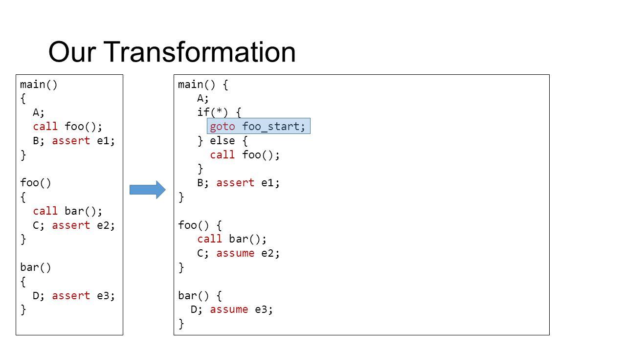 Our Transformation main() { A; call foo(); B; assert e1; } foo() { call bar(); C; assert e2; } bar() { D; assert e3; } main() { A; if(*) { goto foo_start; } else { call foo(); } B; assert e1; } foo() { call bar(); C; assume e2; } bar() { D; assume e3; }