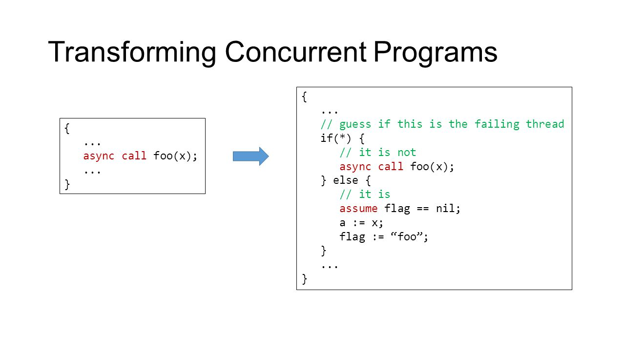 Transforming Concurrent Programs {... async call foo(x);... } {... // guess if this is the failing thread if(*) { // it is not async call foo(x); } el