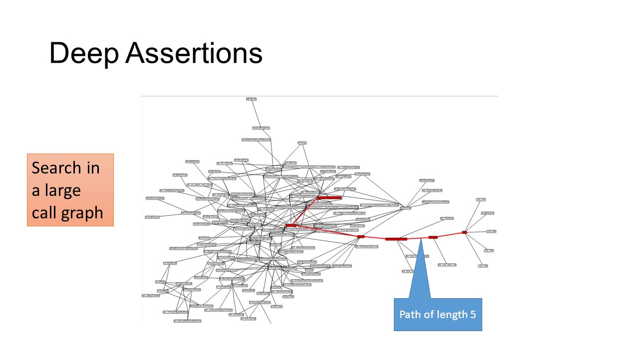 Deep Assertions Path of length 5 Search in a large call graph