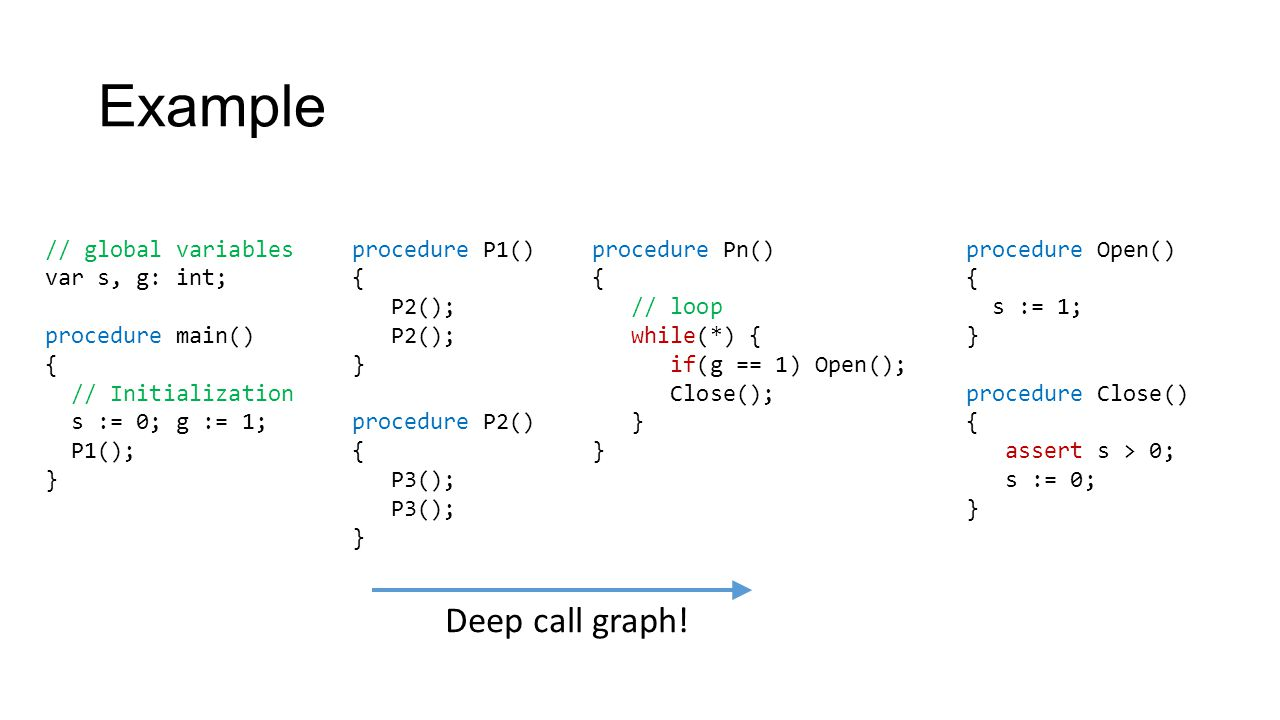 Example // global variables var s, g: int; procedure main() { // Initialization s := 0; g := 1; P1(); } procedure P1() { P2(); } procedure P2() { P3(); } procedure Pn() { // loop while(*) { if(g == 1) Open(); Close(); } procedure Open() { s := 1; } procedure Close() { assert s > 0; s := 0; } Deep call graph!