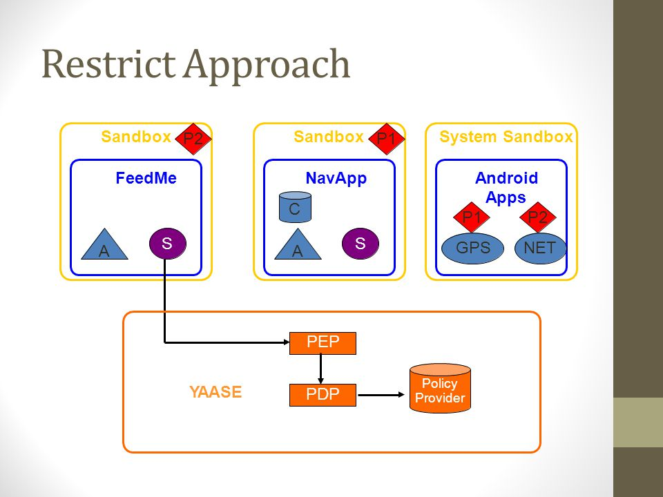 Sandbox System Sandbox P2P1 FeedMeNavAppAndroid Apps C P1 GPS P2 NET SS AA Policy Provider YAASE PDP PEP