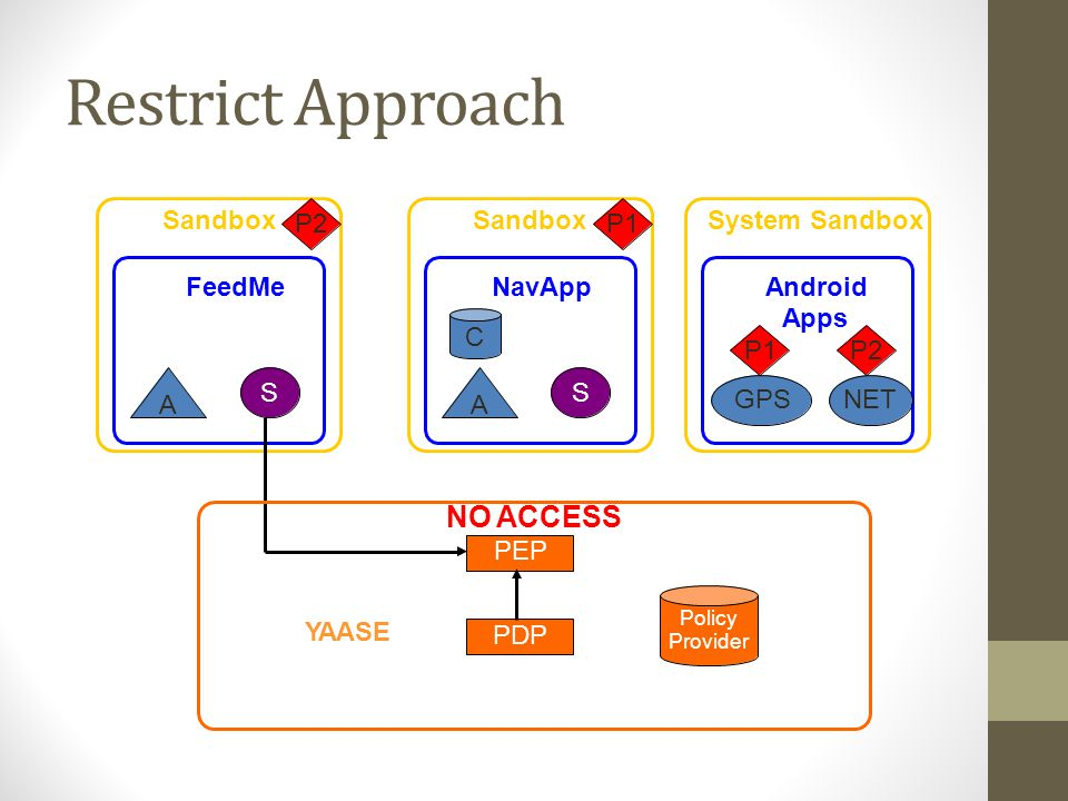 Restrict Approach Sandbox System Sandbox P2P1 FeedMeNavAppAndroid Apps C P1 GPS P2 NET SS AA NO ACCESS Policy Provider YAASE PDP PEP