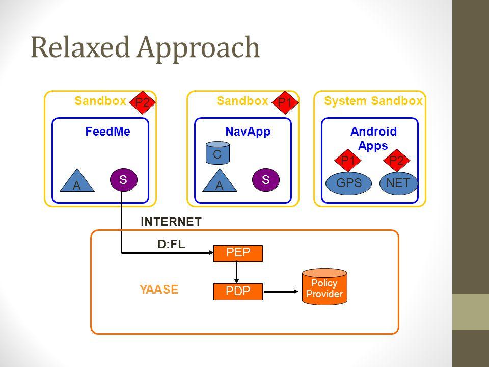 Relaxed Approach Sandbox System Sandbox P2P1 FeedMeNavAppAndroid Apps C P1 GPS P2 NET SS AA Policy Provider YAASE PDP INTERNET D:FL PEP