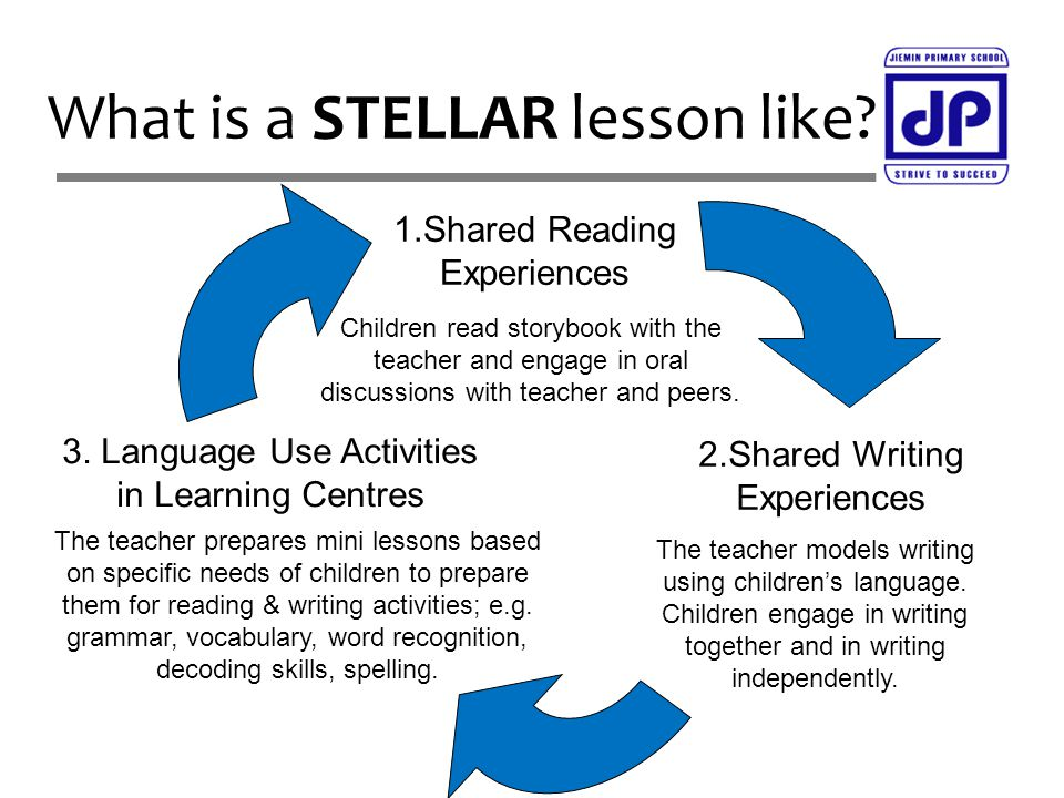 What is a STELLAR lesson like? 1.Shared Reading Experiences 3. Language Use Activities in Learning Centres Children read storybook with the teacher an
