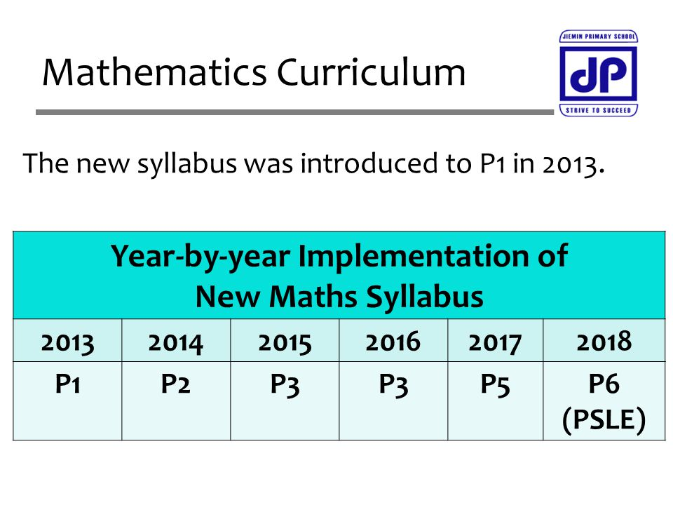 Mathematics Curriculum The new syllabus was introduced to P1 in 2013. Year-by-year Implementation of New Maths Syllabus 201320142015201620172018 P1P2P