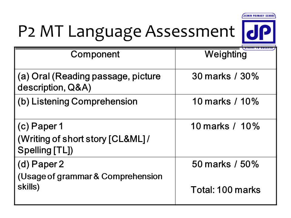 P2 MT Language Assessment ComponentWeighting (a) Oral (Reading passage, picture description, Q&A) 30 marks/30% (b) Listening Comprehension10 marks/10% (c) Paper 1 (Writing of short story [CL&ML] / Spelling [TL]) 10 marks/ 10% (d) Paper 2 (Usage of grammar & Comprehension skills) 50 marks/50% Total: 100 marks