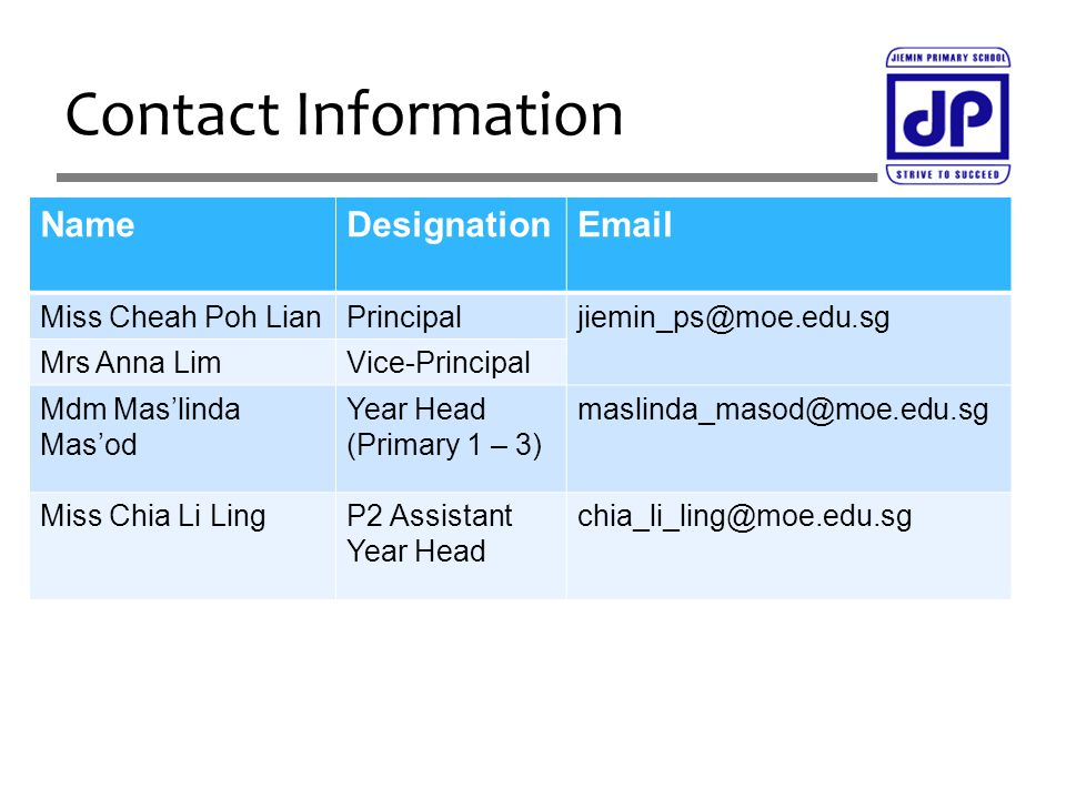 Contact Information NameDesignationEmail Miss Cheah Poh LianPrincipaljiemin_ps@moe.edu.sg Mrs Anna LimVice-Principal Mdm Mas'linda Mas'od Year Head (P
