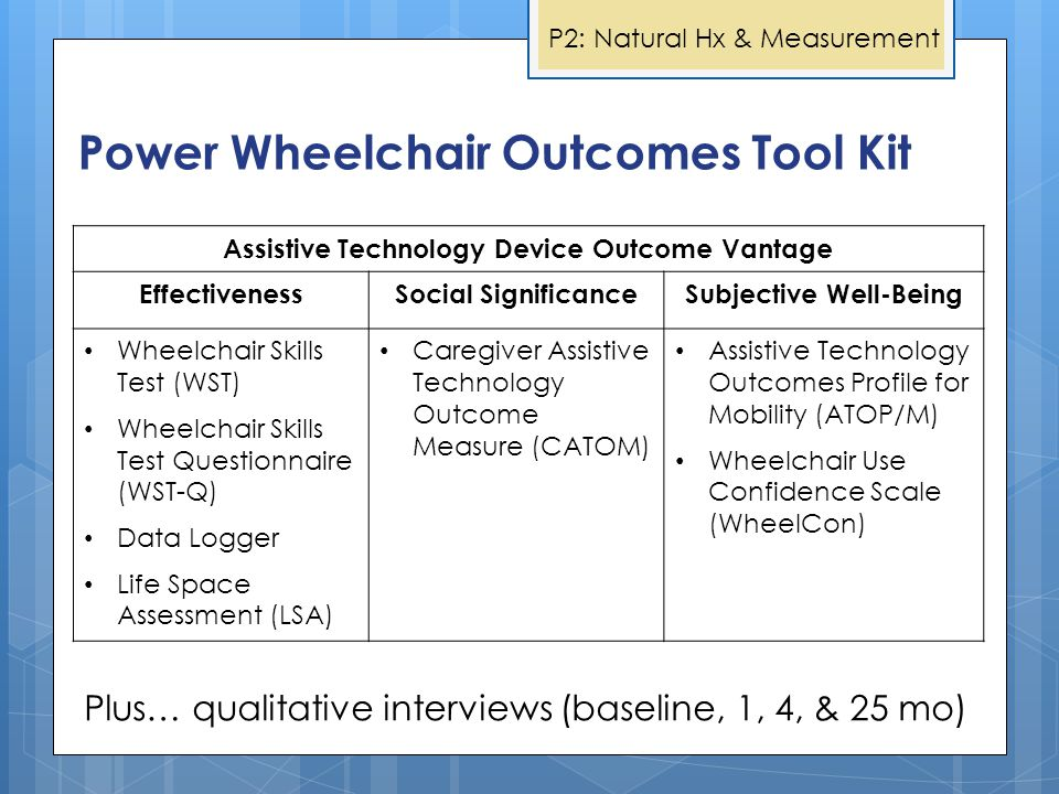 Power Wheelchair Outcomes Tool Kit Assistive Technology Device Outcome Vantage EffectivenessSocial SignificanceSubjective Well-Being Wheelchair Skills Test (WST) Wheelchair Skills Test Questionnaire (WST-Q) Data Logger Life Space Assessment (LSA) Caregiver Assistive Technology Outcome Measure (CATOM) Assistive Technology Outcomes Profile for Mobility (ATOP/M) Wheelchair Use Confidence Scale (WheelCon) Plus… qualitative interviews (baseline, 1, 4, & 25 mo) P2: Natural Hx & Measurement