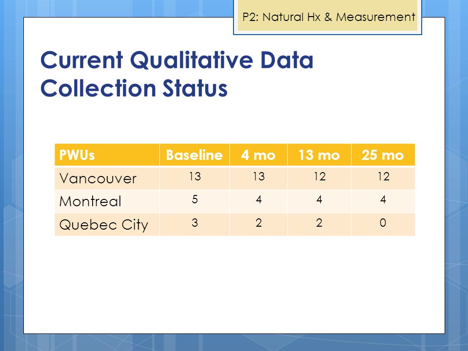 Current Qualitative Data Collection Status PWUsBaseline4 mo13 mo25 mo Vancouver 13 12 Montreal 5444 Quebec City 3220 P2: Natural Hx & Measurement