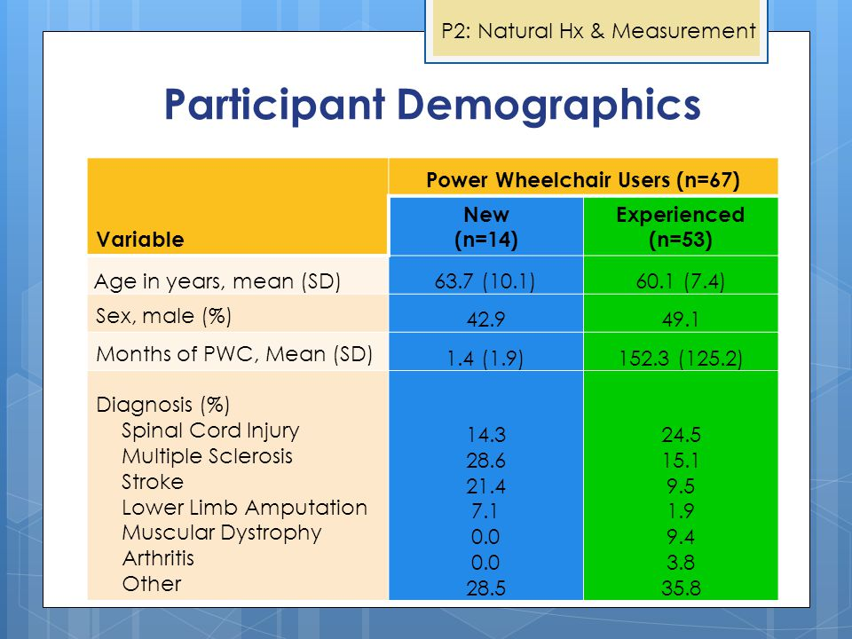 Participant Demographics Variable Power Wheelchair Users (n=67) New (n=14) Experienced (n=53) Age in years, mean (SD)63.7 (10.1)60.1 (7.4) Sex, male (%) 42.949.1 Months of PWC, Mean (SD) 1.4 (1.9)152.3 (125.2) Diagnosis (%) Spinal Cord Injury Multiple Sclerosis Stroke Lower Limb Amputation Muscular Dystrophy Arthritis Other 14.3 28.6 21.4 7.1 0.0 28.5 24.5 15.1 9.5 1.9 9.4 3.8 35.8 P2: Natural Hx & Measurement