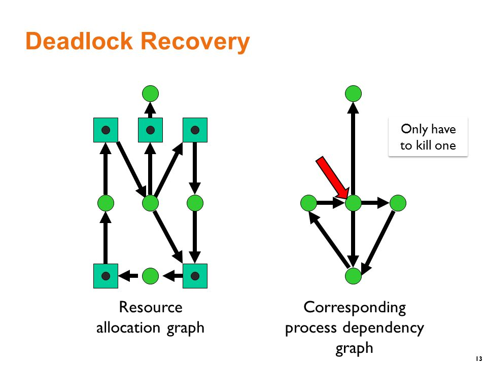 13 Deadlock Recovery Only have to kill one Resource allocation graph Corresponding process dependency graph