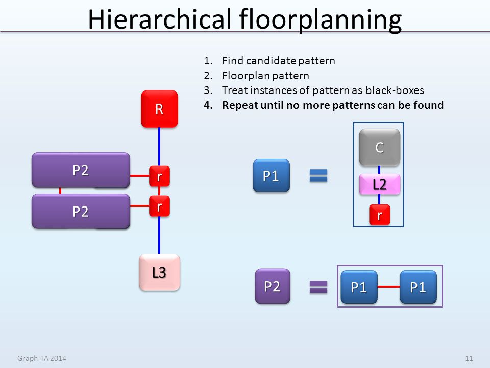 Hierarchical floorplanning Graph-TA 201411 rr rr RR L3L3 1.Find candidate pattern 2.Floorplan pattern 3.Treat instances of pattern as black-boxes 4.Repeat until no more patterns can be found P1P1 P1P1 P1P1 P1P1 P2P2 P2P2 P1P1 CC L2L2 rr P2P2 P1P1P1P1