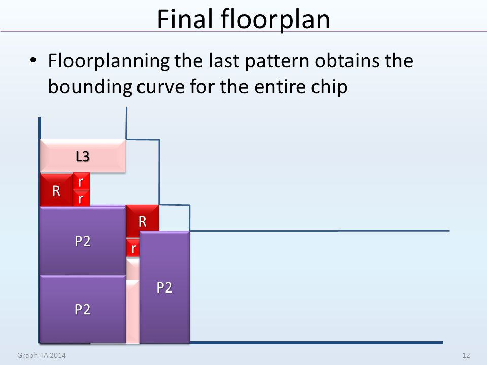 Final floorplan Floorplanning the last pattern obtains the bounding curve for the entire chip Graph-TA 201412 RR L3L3 rrrr P2P2 P2P2 RR L3L3 rrrr P2P2 P2P2P2P2 RR L3L3 rr rr P2P2 P2P2