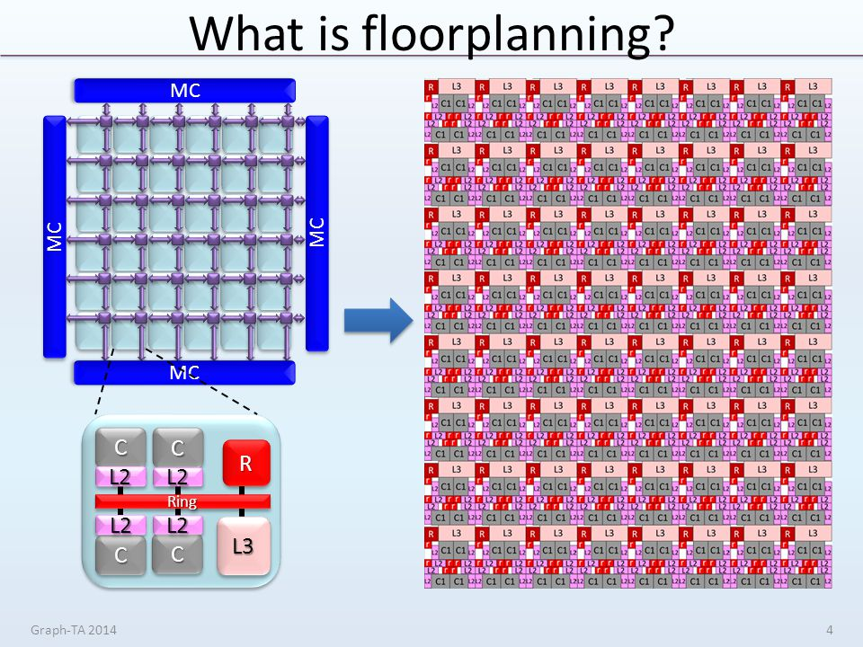 What is floorplanning Graph-TA 20144 MC CC L2L2 CC L2L2 L3L3 RingRing CC L2L2 CC L2L2 RR