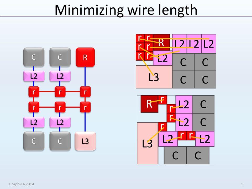 Minimizing wire length Graph-TA 20145 CC L2L2 CC L2L2 CC L2L2 CC L2L2 rrrr rrrr rr rr RR L3L3