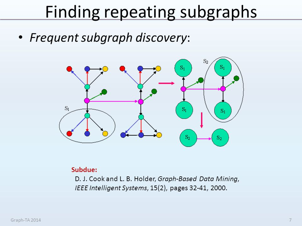 Finding repeating subgraphs Frequent subgraph discovery: Graph-TA 20147 Subdue: D.
