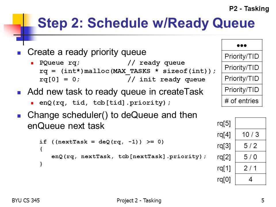 Step 2: Schedule w/Ready Queue Create a ready priority queue PQueue rq;// ready queue rq = (int*)malloc(MAX_TASKS * sizeof(int)); rq[0] = 0;// init re