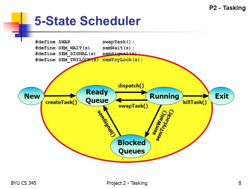 Blocked Queues semWait() semTryLock() semSignal() 5-State Scheduler BYU CS 345Project 2 - Tasking8 createTask() dispatch() swapTask() killTask() New R