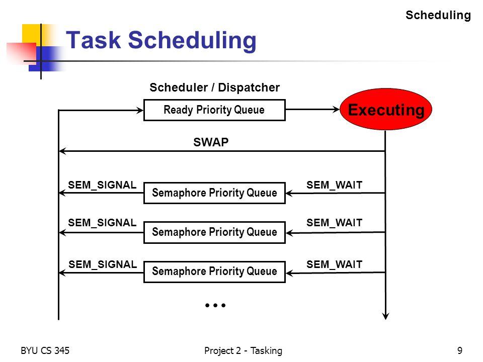 BYU CS 345Project 2 - Tasking9 Task Scheduling Ready Priority Queue Semaphore Priority Queue … SWAP SEM_SIGNALSEM_WAIT SEM_SIGNALSEM_WAIT SEM_SIGNALSE
