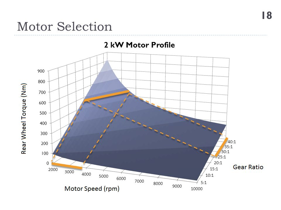 Motor Selection 18