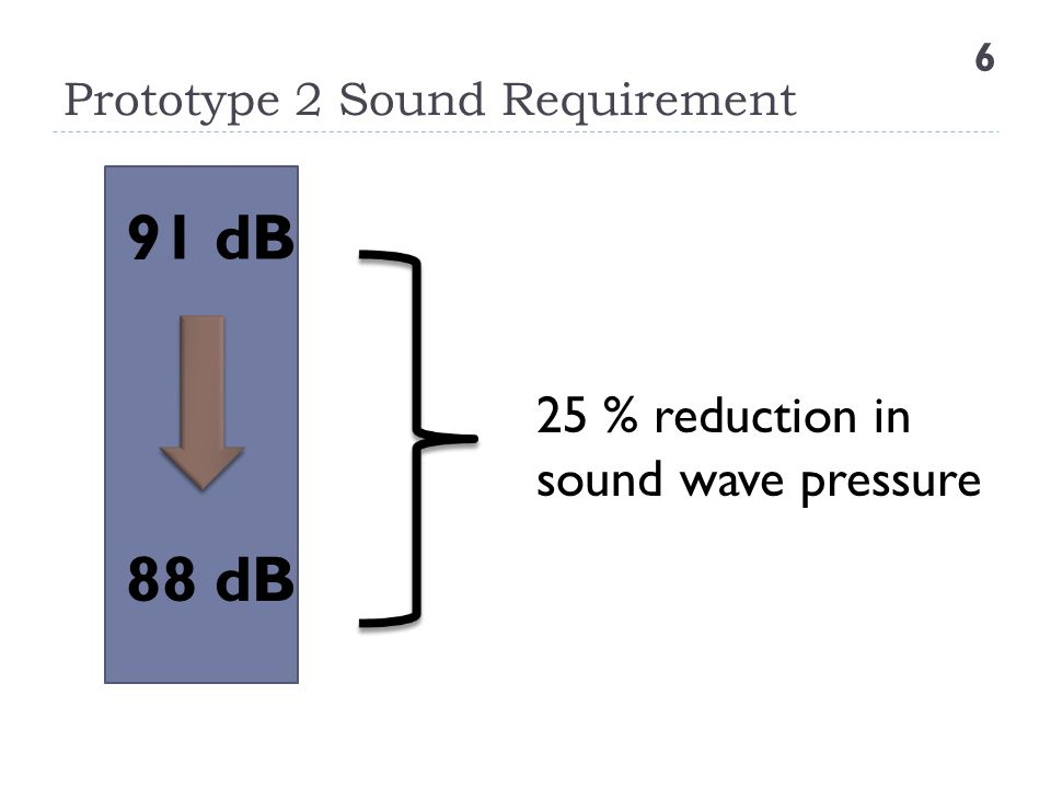 Prototype 2 Sound Requirement 6 91 dB 88 dB 25 % reduction in sound wave pressure