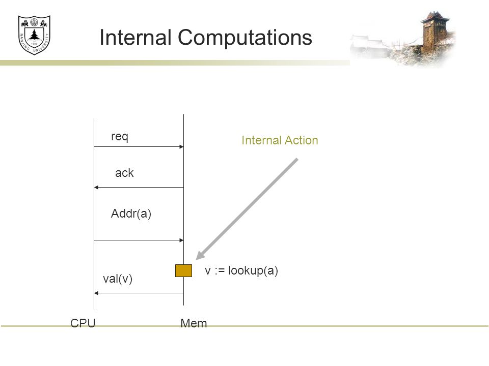 Internal Computations req ack Addr(a) v := lookup(a) val(v) CPUMem Internal Action