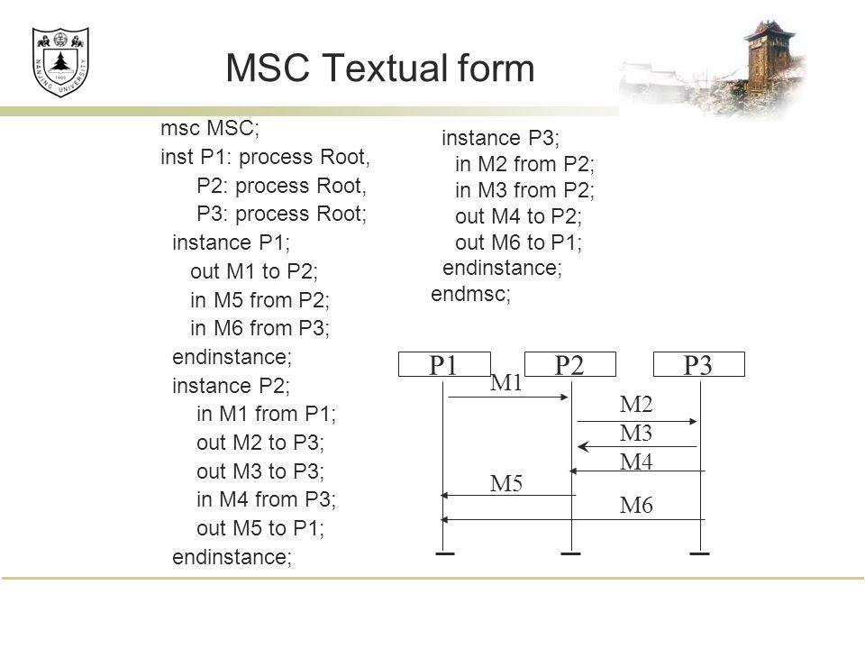 MSC Textual form msc MSC; inst P1: process Root, P2: process Root, P3: process Root; instance P1; out M1 to P2; in M5 from P2; in M6 from P3; endinstance; instance P2; in M1 from P1; out M2 to P3; out M3 to P3; in M4 from P3; out M5 to P1; endinstance; P1P3P2 M1 M2 M3 M4 M5 M6 instance P3; in M2 from P2; in M3 from P2; out M4 to P2; out M6 to P1; endinstance; endmsc;