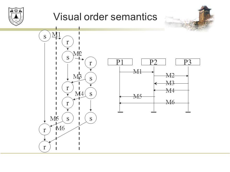 Visual order semantics P1P3P2 M1 M2 M3 M4 M5 M6 ss s s s r r r r r r s M1 M2 M3 M4 M5 M6