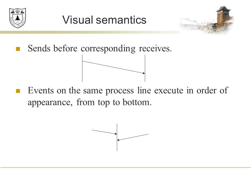 Visual semantics Sends before corresponding receives. Events on the same process line execute in order of appearance, from top to bottom.
