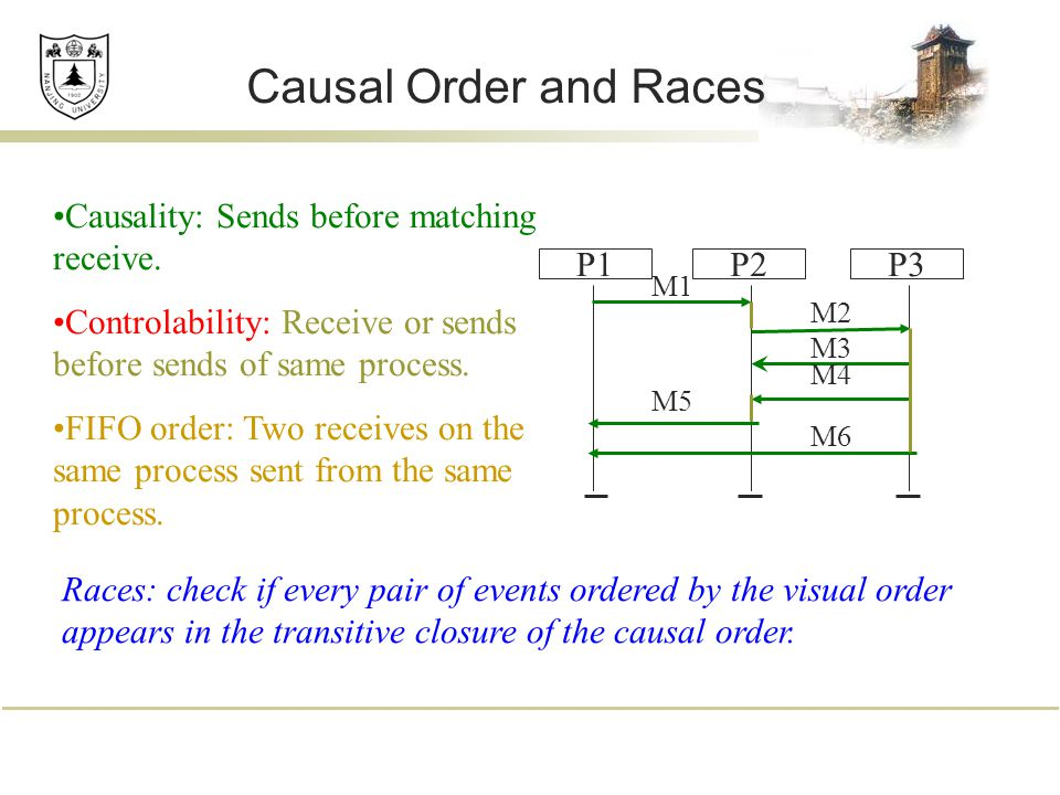 Causal Order and Races Causality: Sends before matching receive. Controlability: Receive or sends before sends of same process. FIFO order: Two receiv