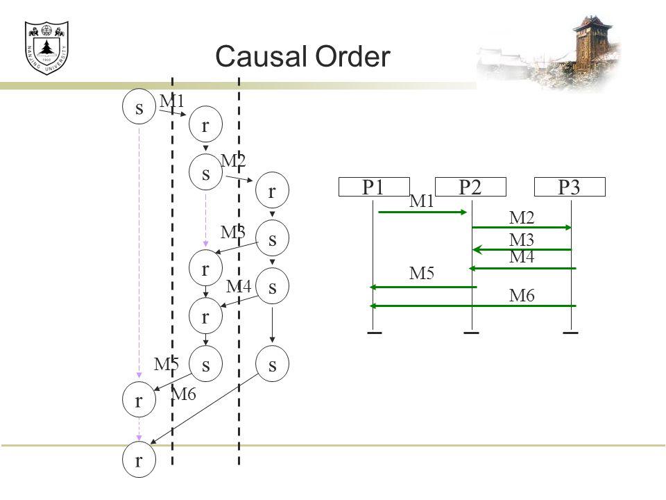 Causal Order P1P3P2 M1 M2 M3 M4 M5 M6 ss s s s r r r r r r s M1 M2 M3 M4 M5 M6