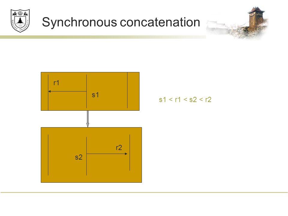 Synchronous concatenation s1 r1 s2 r2 s1 < r1 < s2 < r2