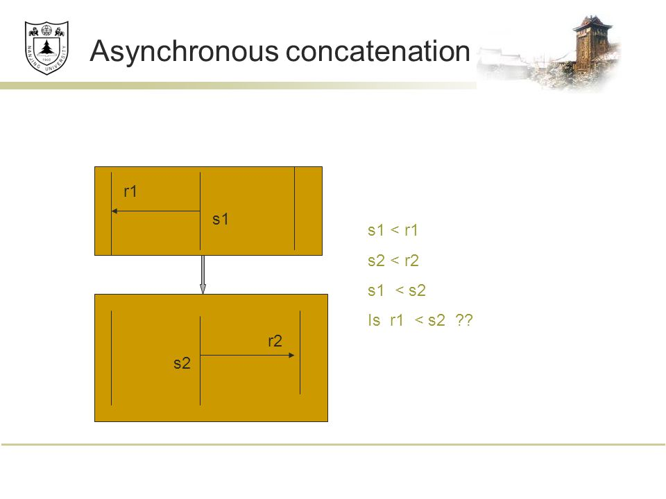 Asynchronous concatenation s1 r1 s2 r2 s1 < r1 s2 < r2 s1 < s2 Is r1 < s2 ??