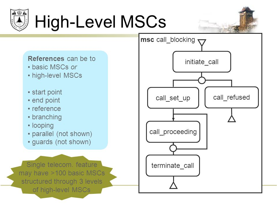 High-Level MSCs msc call_blocking initiate_call call_refused call_set_up terminate_call call_proceeding References can be to basic MSCs or high-level MSCs start point end point reference branching looping parallel (not shown) guards (not shown) Single telecom.
