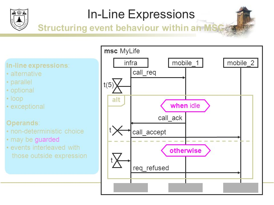 In-Line Expressions In-line expressions: alternative parallel optional loop exceptional Operands: non-deterministic choice may be guarded events inter