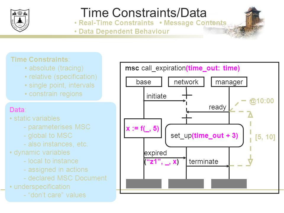 Time Constraints: absolute (tracing) relative (specification) single point, intervals constrain regions Time Constraints/Data basemanager network set_up(time_out + 3) terminate expired ( z1 , _, x) initiate ready msc call_expiration(time_out: time) [5, 10] @10:00 x := f(_, 5) Real-Time Constraints Message Contents Data Dependent Behaviour Data: static variables - parameterises MSC - global to MSC - also instances, etc.