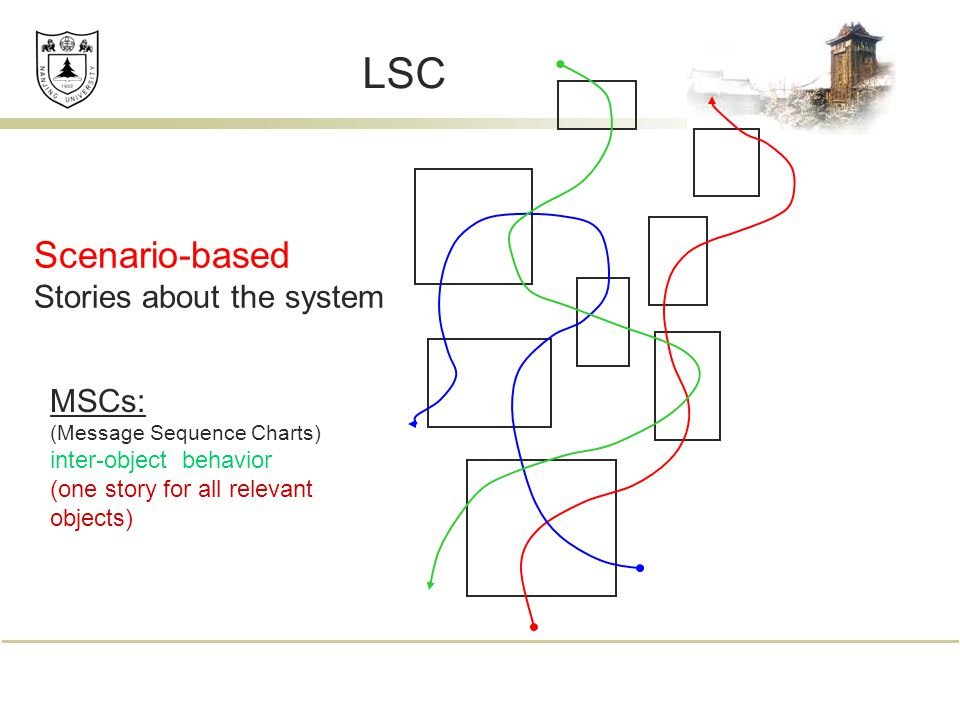 Scenario-based Stories about the system MSCs: (Message Sequence Charts) inter-object behavior (one story for all relevant objects) LSC