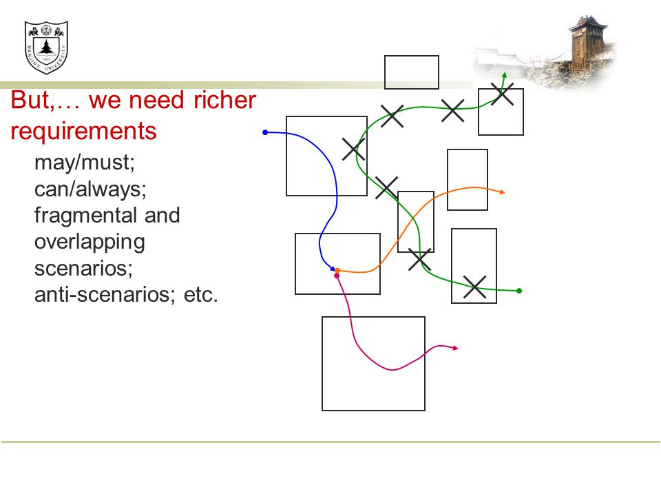 may/must; can/always; fragmental and overlapping scenarios; anti-scenarios; etc. But, … we need richer requirements