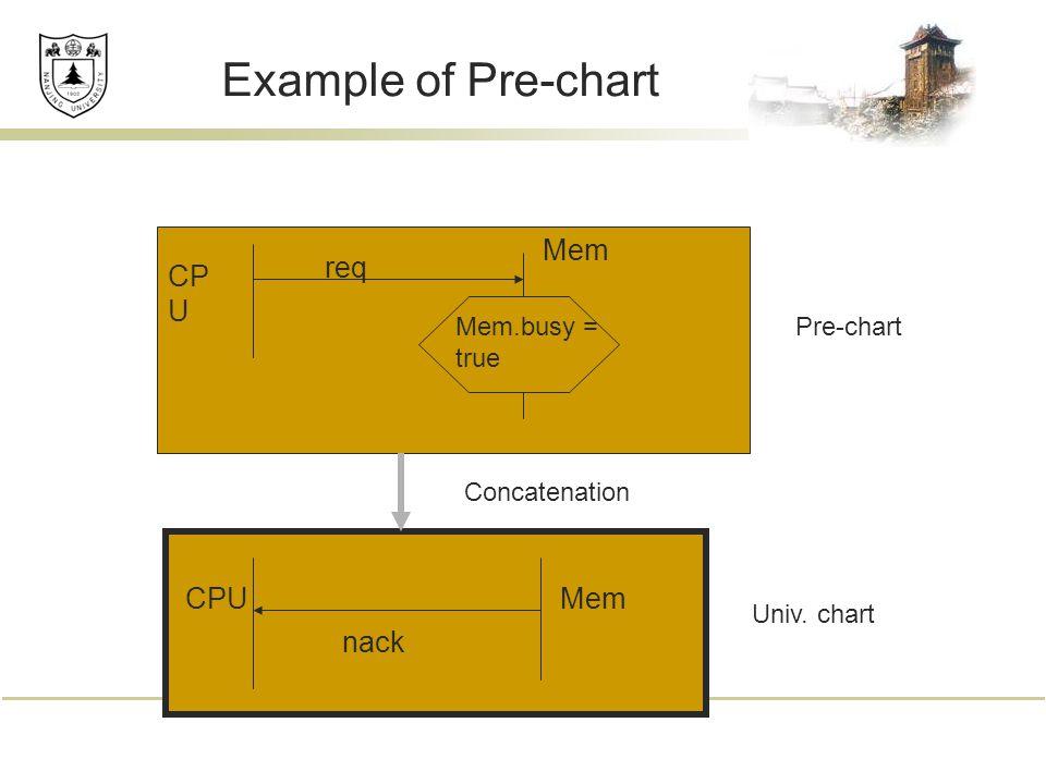 Example of Pre-chart Mem.busy = true req CP U Mem nack Pre-chart Univ. chart Concatenation CPUMem