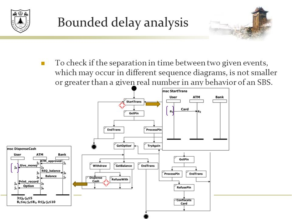 Bounded delay analysis To check if the separation in time between two given events, which may occur in different sequence diagrams, is not smaller or greater than a given real number in any behavior of an SBS.