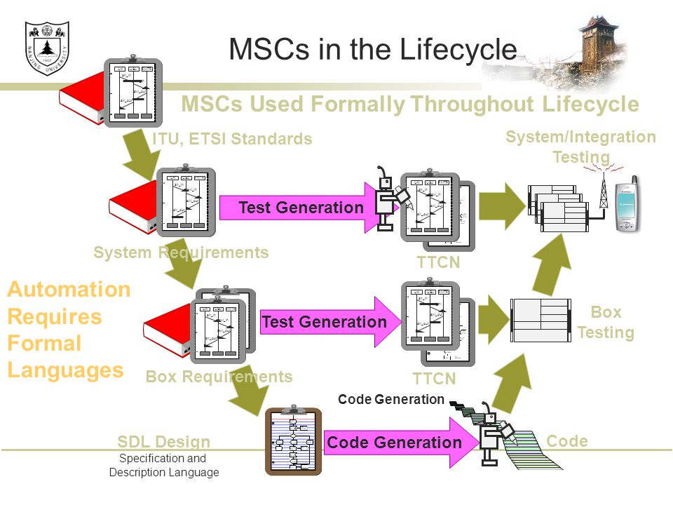 MSCs in the Lifecycle SDL Design Specification and Description Language Box Testing System/Integration Testing Code Generation UKUSARMTR air_in taxi_in taxi_out air_out ITU, ETSI Standards UKUSARMTR air_in taxi_in taxi_out air_out UKUSARMTR air_in taxi_in taxi_out air_out UKUSARMTR air_in taxi_in taxi_out air_out UKUSARMTR air_in taxi_in taxi_out air_out Code TTCN Test Generation Code Generation Box Requirements System Requirements MSCs Used Formally Throughout Lifecycle Automation Requires Formal Languages Test Generation
