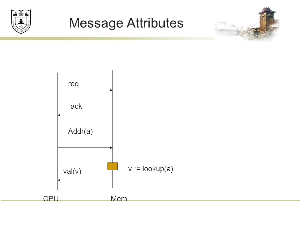 Message Attributes req ack Addr(a) v := lookup(a) val(v) CPUMem
